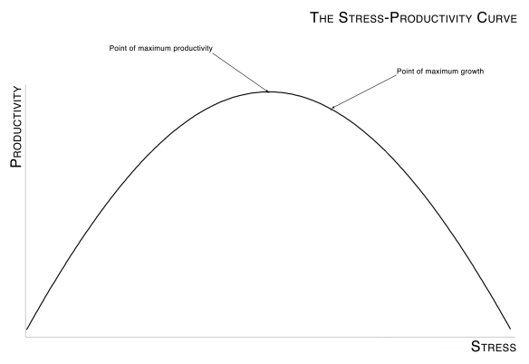 StressProductivityCurve_Final