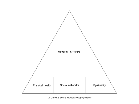 Leaf Mental Monopoly Model